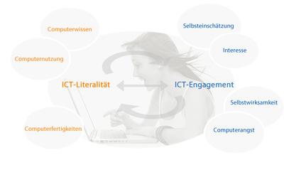KOMO-ICT-Grafik