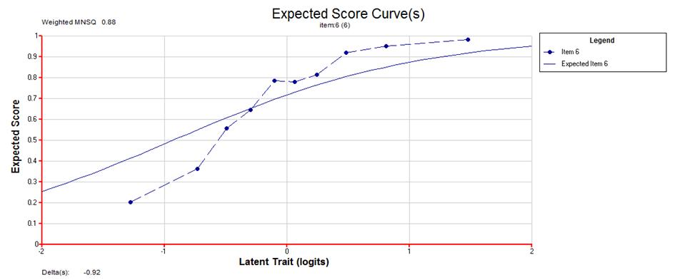 Projekt: Statistische und praktische Signifikanz von nicht modellkonformen Items in empirischen Bildungsstudien
