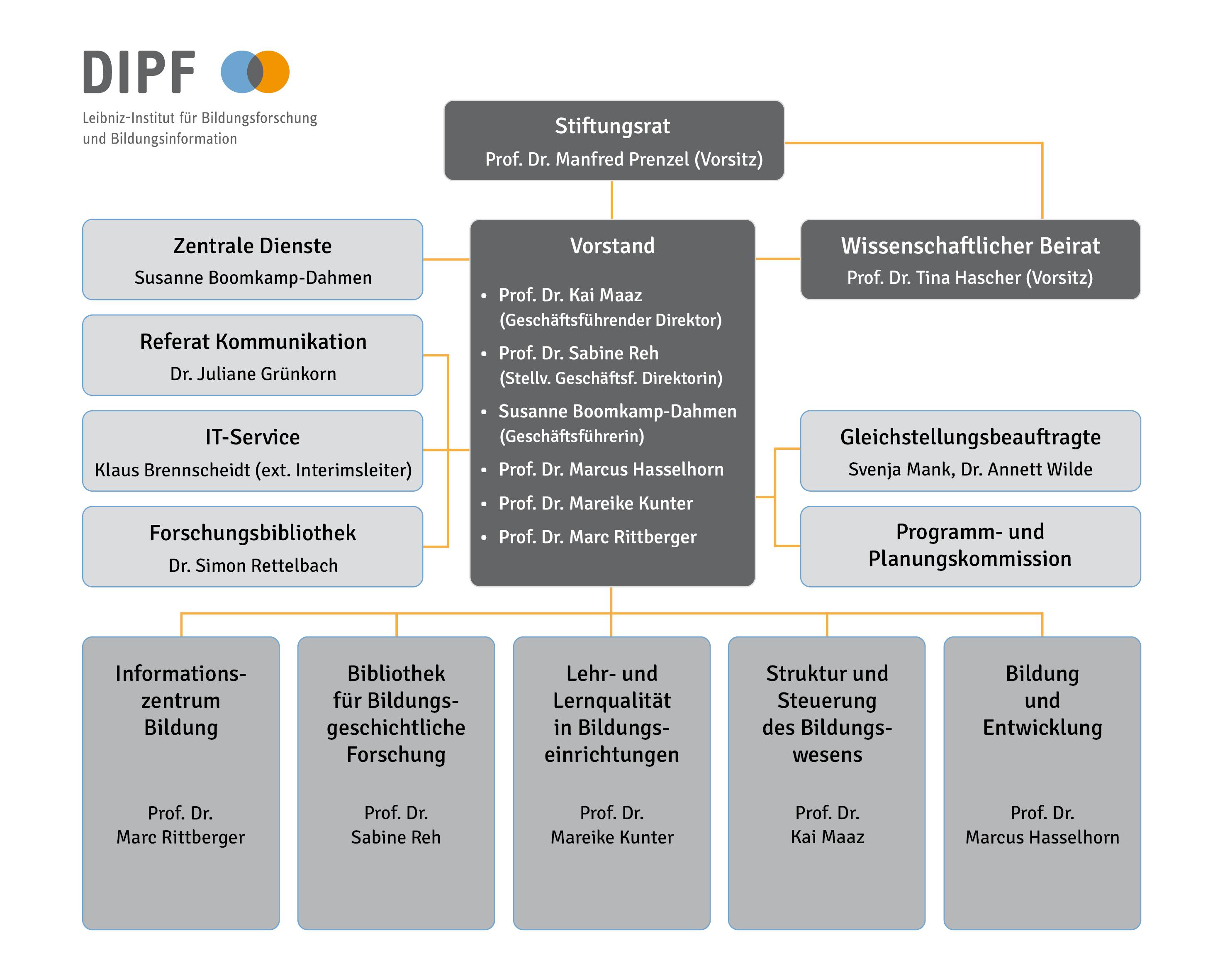 DIPF-Organigramm 2021-01-01